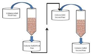 Figure 2: Ion Exchange Column Test Arrangement