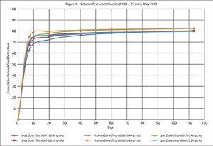 Figure 1. Column Test Leach Kinetics (P100 = 25 mm), May 2013