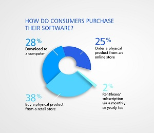 How do comsumers purchase their software?