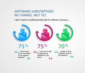 Software subscription? No thanks, not yet