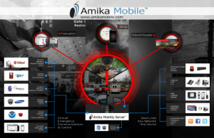 Amika Mobile is privately held specializing in critical and emergency communication solutions including mobile panic buttons. AMS is ideal for communities, airports, sports arenas and campuses whose visitors are not always pre-registered in a contacts database. AMS alerts over 20 layers in emergencies including WiFi, SMS, Email, VoIP, PA systems, Message Boards, Twitter, RSS Feeds, Facebook, etc. AMS can trigger lockdowns or alerts based on disparate sensor events from access control, fire panels, cameras, HVAC, etc. AMS monitors local weather in  CAP or CAP-CP formats from NOAA, NAAD, etc. Amika Mobile has won over 14 awards and sells products through partners, and OEMs to platform vendors and service providers. See www.amikamobile.com.