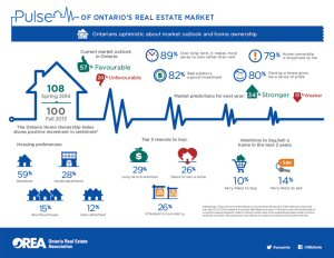 Released today, The Ontario Home Ownership Index, a semi-annual province-wide research study commissioned by OREA and conducted by Ipsos Reid, reflects on Ontarians' outlook of the residential real estate market, their real estate plans and market trends.