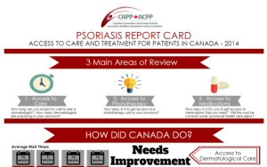 Psoriasis Report Card Infographic - Access to care and treatment for Canadians 2014