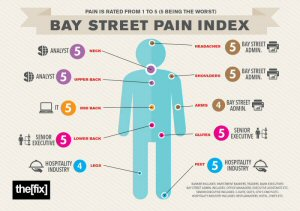 Infographic: Bay Street's Most Painful Professions