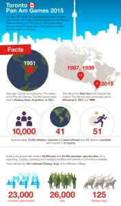 http://www.american-appraisal.ca/CA/Library/Infographics/Toronto-Pan-Am-Games-2015.htm