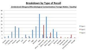 Breakdown by Type of Recall