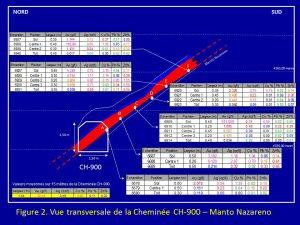 Figure 2. Vue transversale de la Cheminée CH-900 - Manto Nazareno (Mines d'or Dynacor inc.)