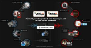 Amika Mobile Corporation is privately held specializing in critical and emergency communication and control. Its  Amika Mobility Server (AMS), addresses IOT and BYOD security and is ideal for alert/response in enterprise, community, airport, shopping center and campus where visitors are not  pre-registered as a contact.  AMS auto-discovers mobile devices for emergency alert/response. AMS alerts securely over wire or mobile to ANY layer  AMS  and Amika®Panic can trigger lockdowns and alerts based on disparate events from access control, fire panels, cameras, wall mounted, desktop or mobile panic buttons. Amika Mobile has won 18 awards and sells products through partners. See www.amikamobile.com