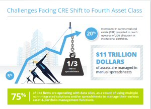 Challenges Facing CRE Shift to Fourth Asset Class