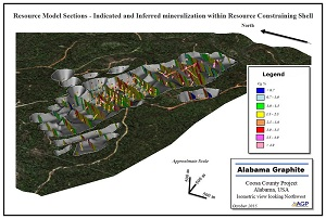 The Alabama Graphite Corp. Coosa Graphite Project Isometric Resource Model Sections -- Indicated and Inferred Mineralization within Resource Constraining Shell.