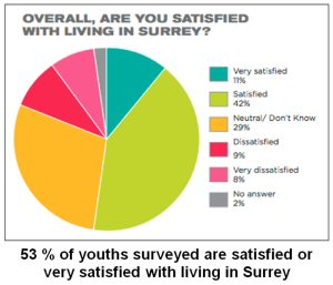 53 % of youths surveyed are satisfied or very satisfied with living in Surrey