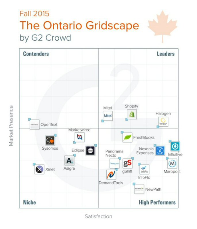Fall 2015 G2 Crowd Ontario Gridscape Ranks the Highest Rated Business Tech Companies in Customer Satisfaction, Based on User Reviews