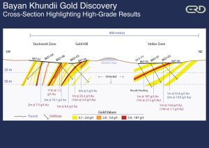 Bayan Khundii Gold Discovery - Cross-Section Highlighting High-Grade Results