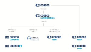 Cogeco's company structure shows one unified and recognizable brand.