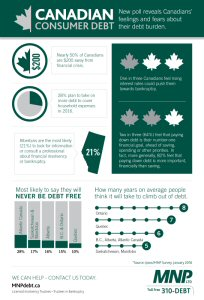 Canadian Consumer Debt Infographic: Canadian's feelings and fears about their debt burden.
