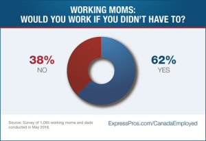 Working Moms: Would you work if you didn't have to?