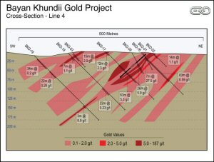 Bayan Khundii Gold Project- Cross-Section - Line 4