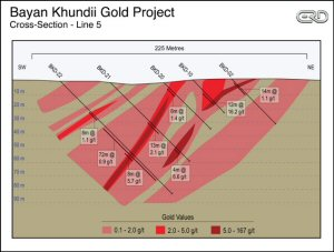 Bayan Khundii Gold Project- Cross-Section - Line 5