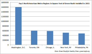 Top 5 North American Metro Regions in Square Feet of Green Roofs Installed in 2015
