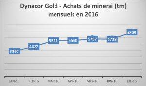 Achats de minerai (tm) mensuels en 2016