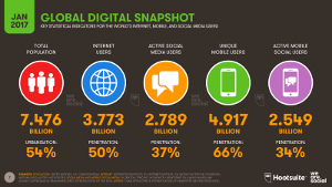 Digital in 2017 Global Snapshot