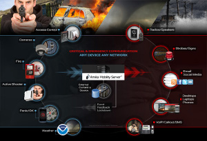Amika Mobile Corporation is privately held specializing in critical and emergency communication and control. Its  Amika Mobility Server (AMS), addresses IOT and BYOD security and is ideal for alert/response in enterprise, community, airport, shopping center and campus where visitors are not  pre-registered as a contact.  AMS auto-discovers mobile devices for emergency alert/response. AMS alerts securely over wire or mobile to ANY layer  AMS  and Amika®Panic can trigger lockdowns and alerts based on disparate events from gunshot sensors, access control, fire panels, cameras, wall mounted, desktop or mobile panic buttons.  Amika Mobile has won 20 awards and sells products through partners. See www.amikamobile.com
