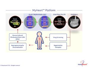 MyHeartTM Platform