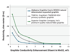 FIGURE 3: Four-Terminal-Sensing Resistivity Test Results of AGC's DEXDG vs. Competitive Products.