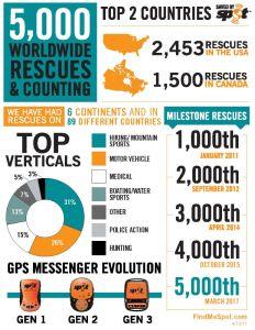 SPOT Rescue Infographic