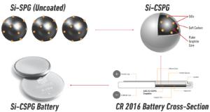 Figure 1: AGC'S SI-CSPG Battery Process Diagram