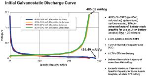 Figure 2: AGC'S SI-CSPG Initial Galvanostatic Discharge Curve