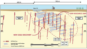 Figure 1. Longitudinal Section, Zone 4 2017 Drilling, with Holes OAX-17-093, 094, 095, 092, 096, and 097