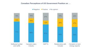 Canadian Perception of US Government Position