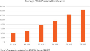 Figure 1: Pinargzou mine production from Q1 2016 to the end of Q2 2017