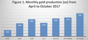 Figure 1. Monthly gold production (oz) from April to October 2017
