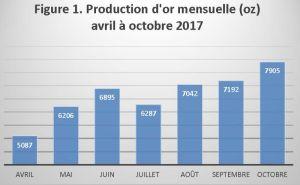 Figure 1. Production d'or mensuelle (oz) avril à octobre 2017