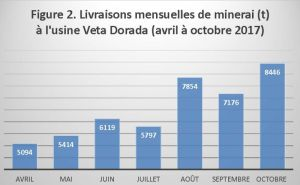 Figure 2. Livraisons mensuelles de minerai (t) à l'usine Veta Dorada (avril à octobre 2017)
