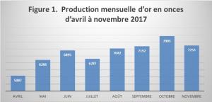 Figure 1. : Production mensuelle d'or en onces d'avril à novembre 2017