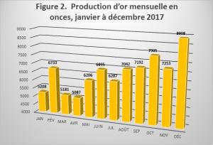 Figure 2.  Production d'or mensuelle en onces, janvier à décembre 2017