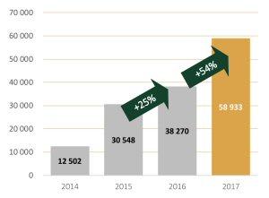 Production d'onces d'équivalent d'or depuis 2014