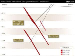 Altan Arrow Cross-Section 1