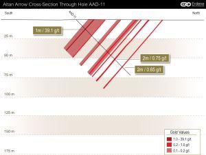 Altan Arrow Cross-Section 2