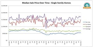 MLSListings Inc - single family residential median prices for San Jose homes and other markets