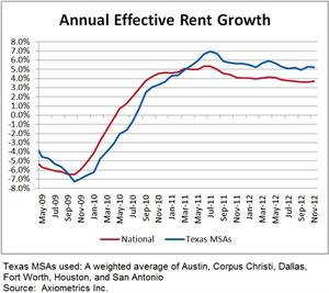 Annual Effective Rent Growth Texas MSAs