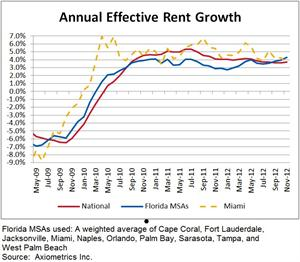 Annual Effective Rent Growth Florida MSAs