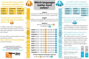 eGDP Infographic Global Ecommerce and Languages