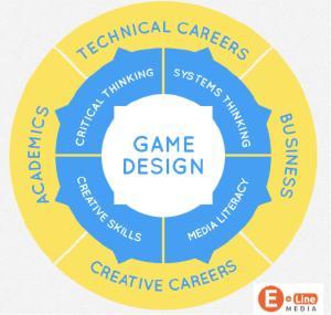 E-Line Media's Benefits of Game Design