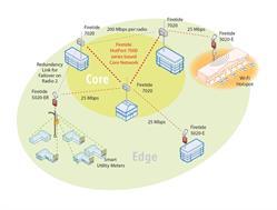 5020-network-diagram
