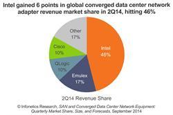 Infonetics Research converged data center network adapter market share chart 2014