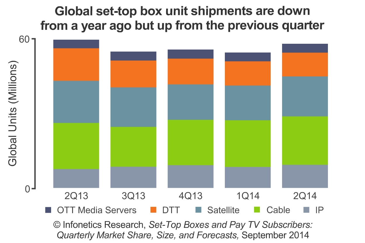 Set Top Box Market Hits 48 Billion 2q14 Seeing Mixed Mkt Wiring Diagram Image Available Http Marketwirecom Library Mwgo 2014 10 14 11g023824 Images Infonetics Boxes Pay Tv Subs 848794611734